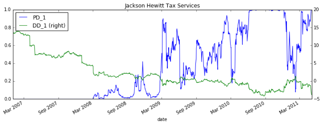 Figure 3. Merton Model results for Apple's Distance to Default and Probability to Default over a one year time horizon