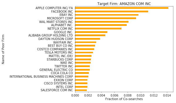 Figure 5. Amazon, often accused of taking over every industry possible, certainly includes a mix of tech and retail related companies.