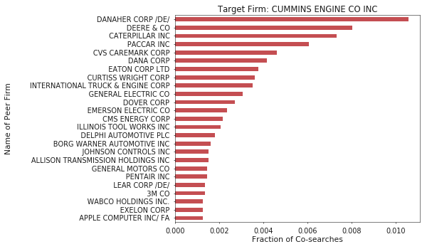 Figure 3. Interestingly, search-based peers of Cummins Inc. contain not only competitors but many suppliers as well.