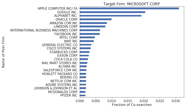 Figure 4. Microsoft's peers include the typical tech crowd as well as its recent acquistion, Linkedin.