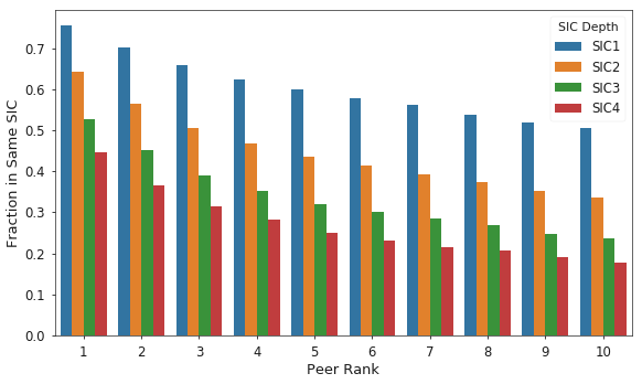 Figure 6. Fraction of peers sharing the same SIC code as the target firm for the top 10 ranked peers and various SIC depths.