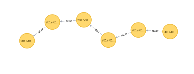Figure 2. Graph representation of searches on the SEC EDGAR website. Each yellow node represents a single search, subsequent searches are connected to prior searches based on the *NEXT* relationship.