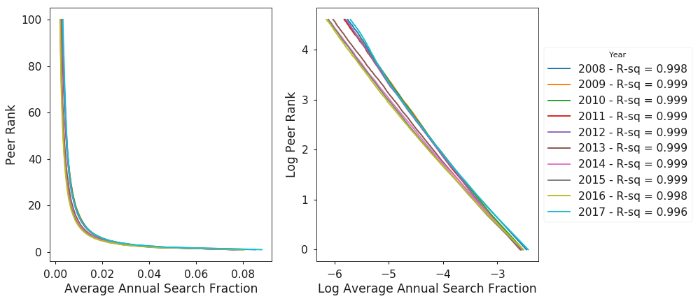 Figure 4. Distribution of average annual search fraction across the top 100 ranked peers.
