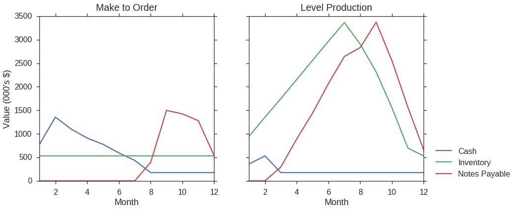 Figure 2. Impact of production strategies on Play Time Toy Co's finances