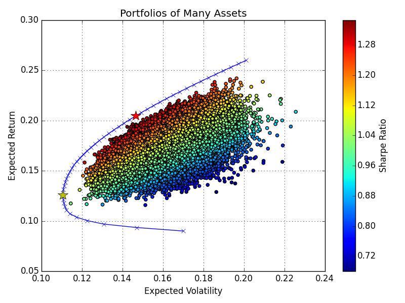 Investment Portfolio Optimization
