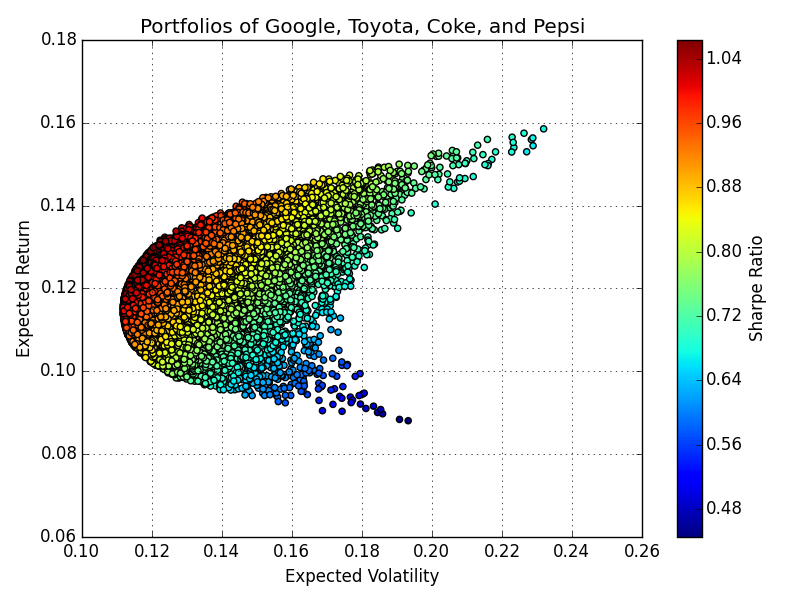 Figure 1. Monte Carlo simulation for portfolios of differing weights of Google, Toyota, Coke, and Pepsi stock