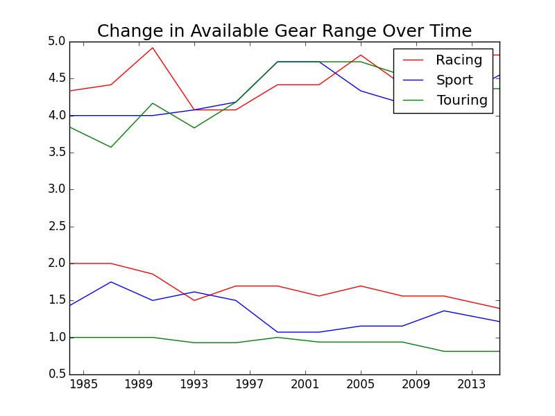 Figure 5. Range of Available Gears on Trek Bicycles from 1983 to 2015